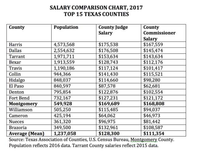 Comparing Montgomery County Commissioner salaries to the 50