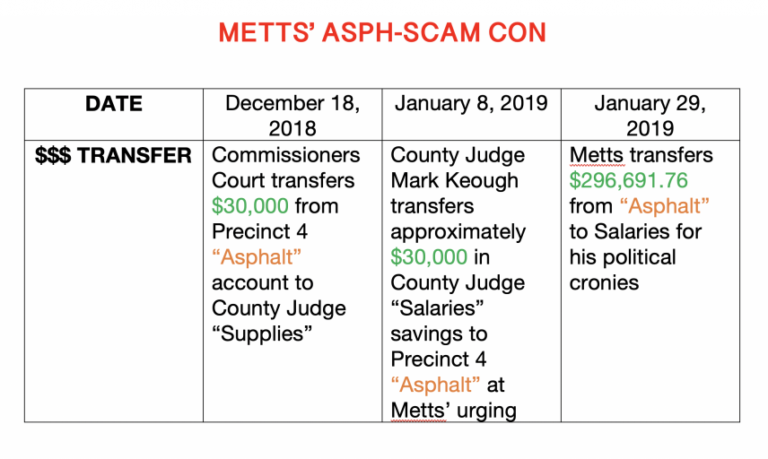 """THE """"ASPH-SCAM"""" SCANDAL: Metts pulls """"asphalt"""" con, fools Montgomery County Judge Keough, rips off East Montgomery County residents"""