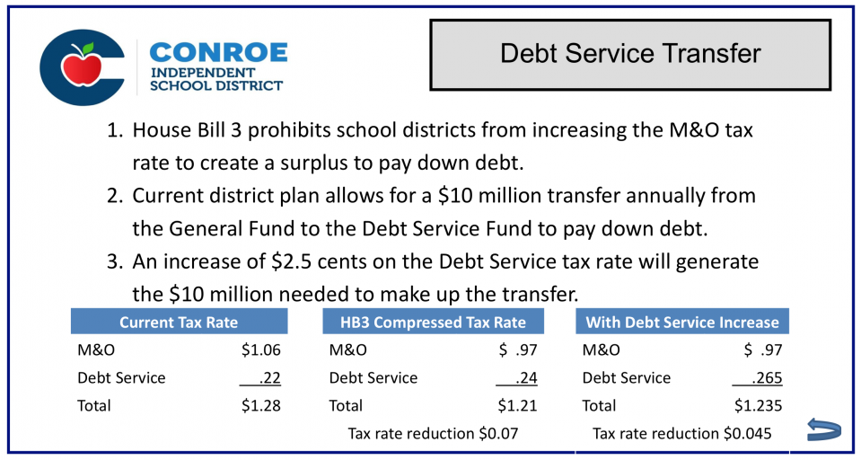 Conroe ISD Board to pass massive budget, huge Debt Service tax increase, without any meaningful review at Tuesday meeting