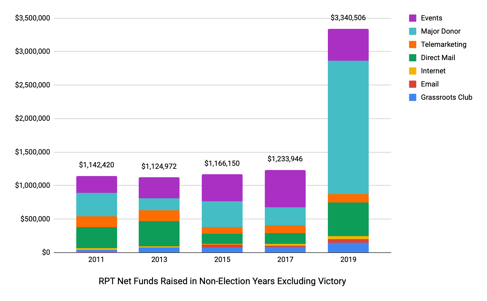 Under Chairman Dickey's leadership, Republican Party of Texas enjoyed gigantic 2019 fundraising success; Dickey's opponent fails to attend debate
