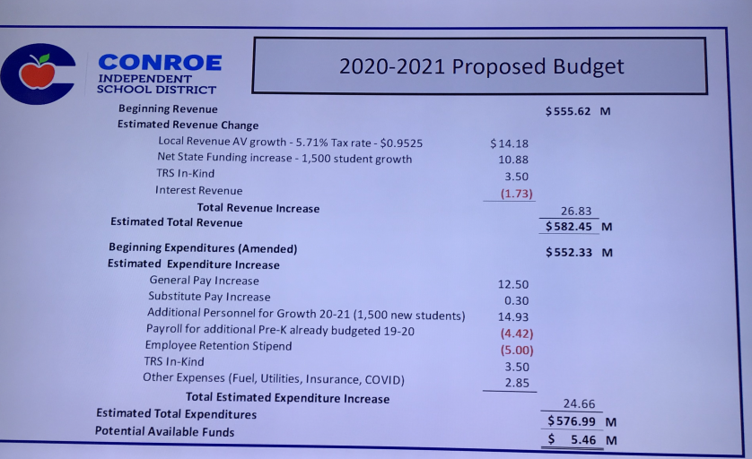 Conroe ISD Board unanimously passes $576.99 million 2020-2021 Budget with only one page of information, no discussion