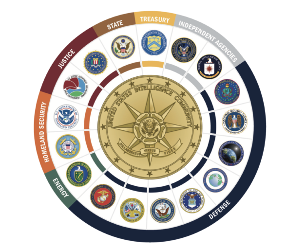 Looking to waste $300 million per year? Look no further than the U.S. DHS Office of Intelligence and Analysis