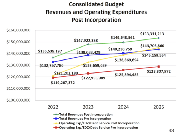 Woodlands Township Board puts incorporation as a city with huge tax increase projections on November 2 ballot